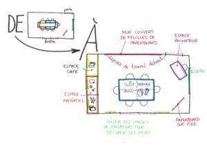 plan pour transformer une salle de réunion classique en espace créatif. Copyright Valérie Faure