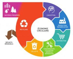 schéma de l'économie circulaire par l'Ademe